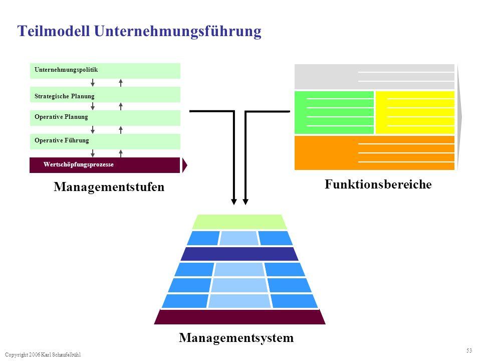 Copyright 2006 Karl Schaufelbühl 53 Teilmodell Unternehmungsführung Unternehmungspolitik Strategische Planung Operative Planung Operative Führung Wert