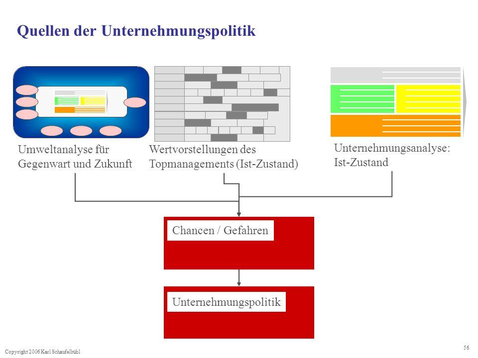 Copyright 2006 Karl Schaufelbühl 56 Quellen der Unternehmungspolitik Umweltanalyse für Gegenwart und Zukunft Unternehmungsanalyse: Ist-Zustand Chancen
