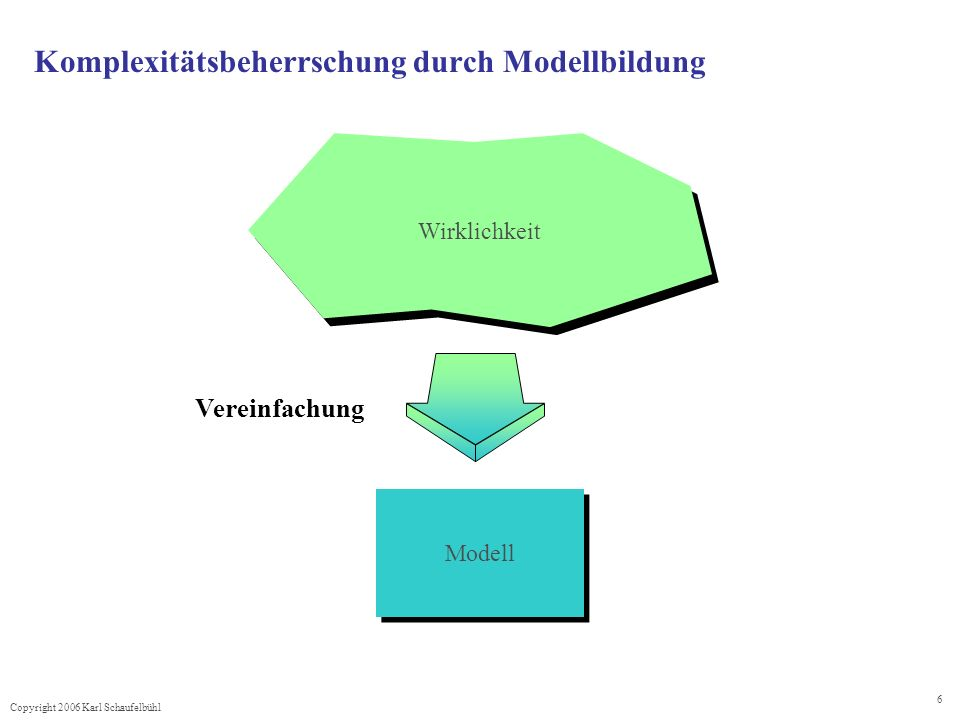Copyright 2006 Karl Schaufelbühl 7 System Element Umwelt Unter einem System verstehen wir eine geordnete Gesamtheit von Elementen, zwischen denen irgendwelche Beziehungen bestehen oder hergestellt werden können.