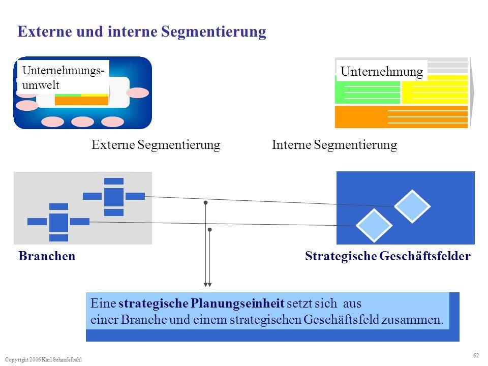 Copyright 2006 Karl Schaufelbühl 62 Externe und interne Segmentierung BranchenStrategische Geschäftsfelder Eine strategische Planungseinheit setzt sich aus einer Branche und einem strategischen Geschäftsfeld zusammen.