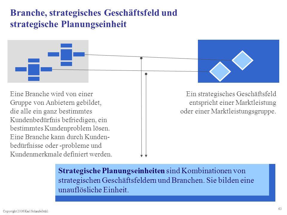 Copyright 2006 Karl Schaufelbühl 63 Branche, strategisches Geschäftsfeld und strategische Planungseinheit Ein strategisches Geschäftsfeld entspricht e