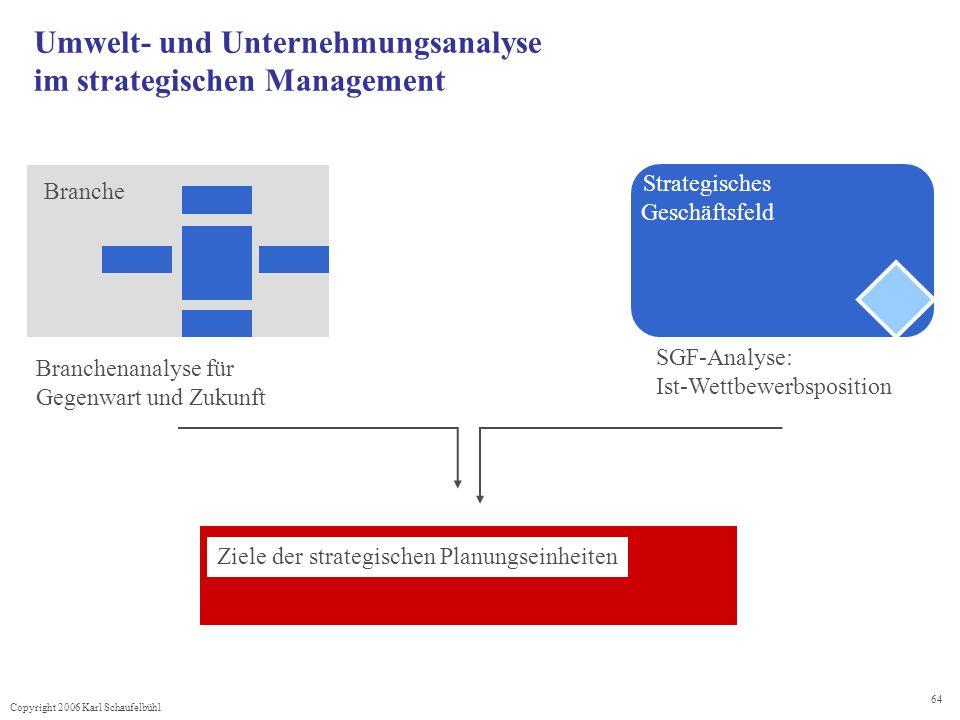 Copyright 2006 Karl Schaufelbühl 64 Ziele der strategischen Planungseinheiten Branchenanalyse für Gegenwart und Zukunft Branche SGF-Analyse: Ist-Wettb