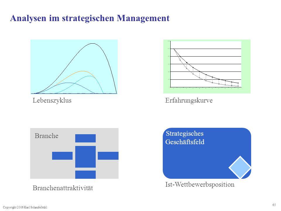 Copyright 2006 Karl Schaufelbühl 65 Analysen im strategischen Management LebenszyklusErfahrungskurve Branchenattraktivität Branche Ist-Wettbewerbsposi