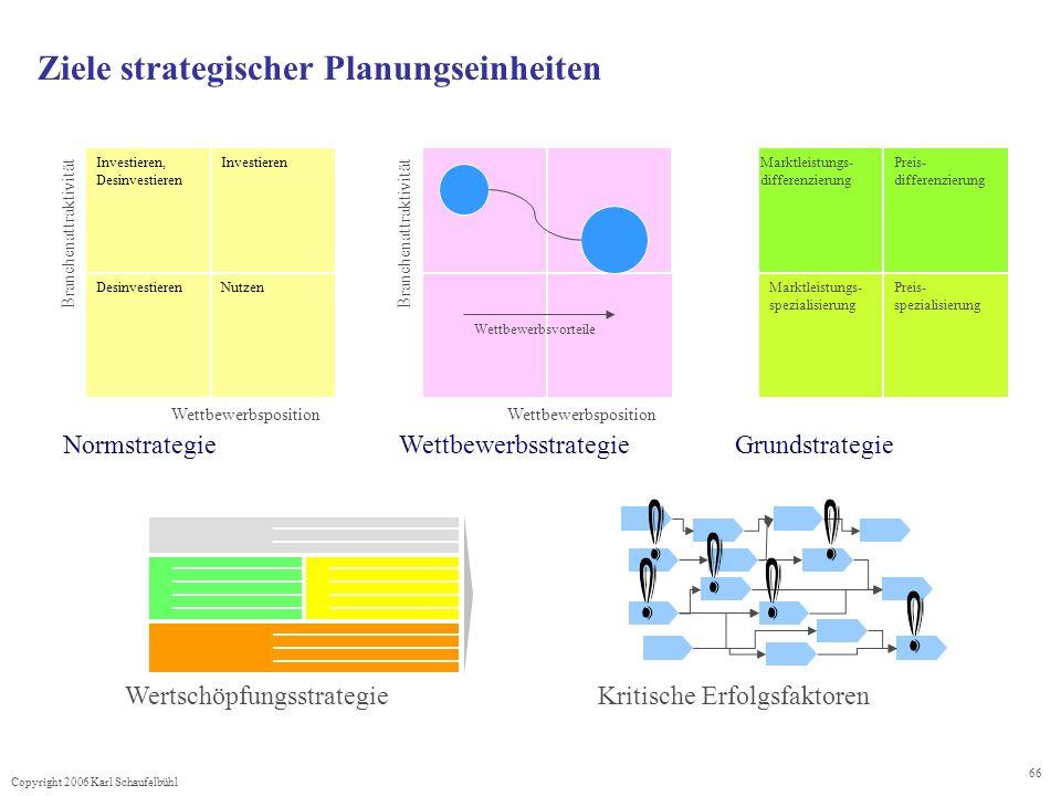 Copyright 2006 Karl Schaufelbühl 66 Ziele strategischer Planungseinheiten Normstrategie Investieren, Desinvestieren Investieren Nutzen Wettbewerbsposition Branchenattraktivität Wettbewerbsstrategie Branchenattraktivität Wettbewerbsposition Wettbewerbsvorteile Marktleistungs- differenzierung Preis- differenzierung Preis- spezialisierung Marktleistungs- spezialisierung Grundstrategie Wertschöpfungsstrategie Kritische Erfolgsfaktoren