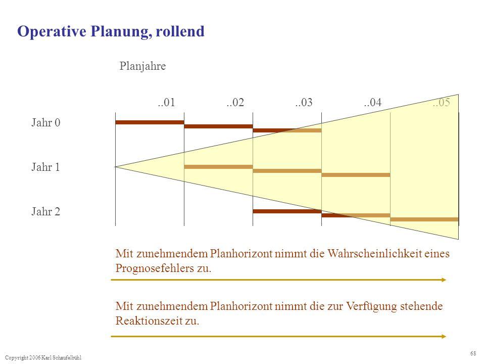 Copyright 2006 Karl Schaufelbühl 68 Operative Planung, rollend..01..05..04..03..02 Jahr 0 Jahr 2 Jahr 1 Planjahre Mit zunehmendem Planhorizont nimmt die Wahrscheinlichkeit eines Prognosefehlers zu.
