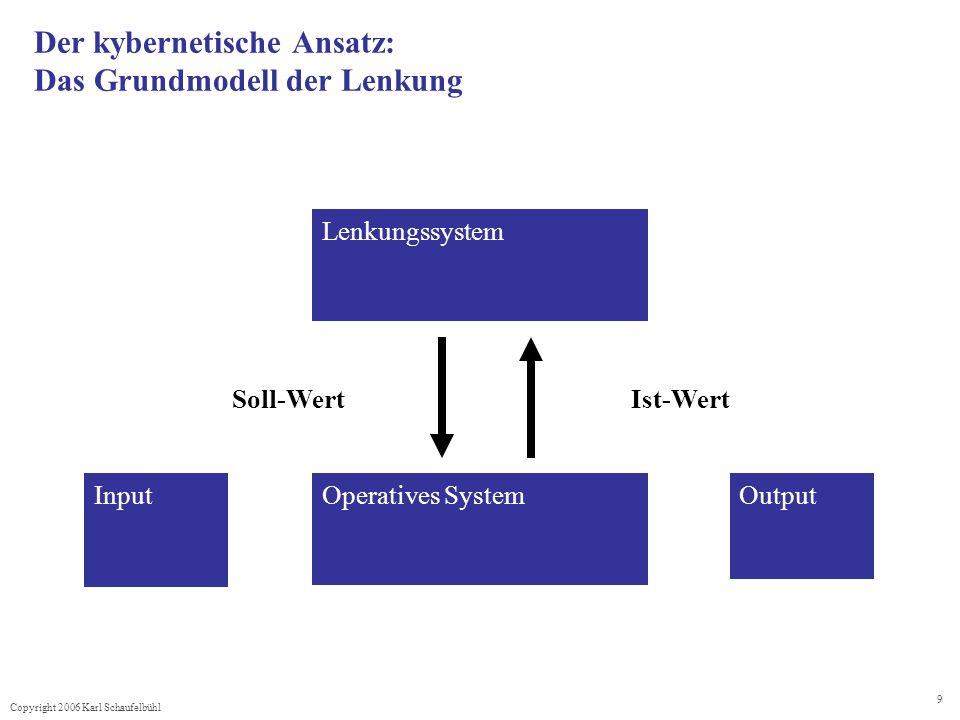 Copyright 2006 Karl Schaufelbühl 9 Der kybernetische Ansatz: Das Grundmodell der Lenkung Soll-WertIst-Wert Lenkungssystem InputOperatives SystemOutput