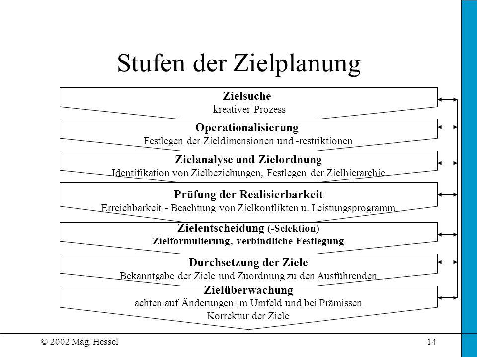 © 2002 Mag. Hessel14 Stufen der Zielplanung Zielsuche kreativer Prozess Operationalisierung Festlegen der Zieldimensionen und -restriktionen Zielanaly