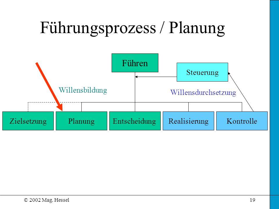 © 2002 Mag. Hessel19 Führungsprozess / Planung Führen ZielsetzungPlanungEntscheidungRealisierungKontrolle Willensdurchsetzung Willensbildung Steuerung