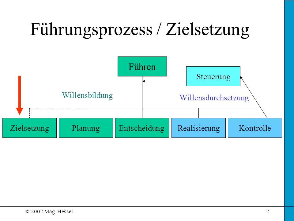 © 2002 Mag. Hessel2 Führungsprozess / Zielsetzung Führen ZielsetzungPlanungEntscheidungRealisierungKontrolle Willensdurchsetzung Willensbildung Steuer