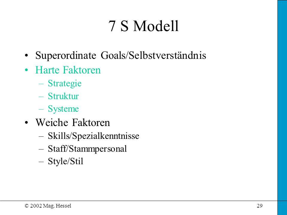 © 2002 Mag. Hessel29 7 S Modell Superordinate Goals/Selbstverständnis Harte Faktoren –Strategie –Struktur –Systeme Weiche Faktoren –Skills/Spezialkenn