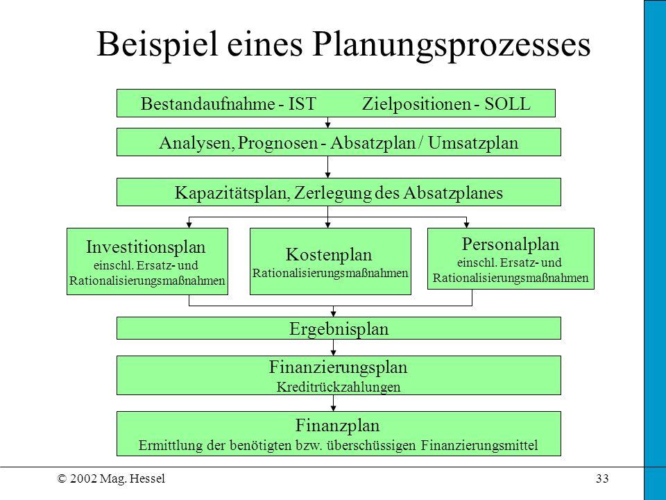 © 2002 Mag. Hessel33 Beispiel eines Planungsprozesses Analysen, Prognosen - Absatzplan / Umsatzplan Kapazitätsplan, Zerlegung des Absatzplanes Investi