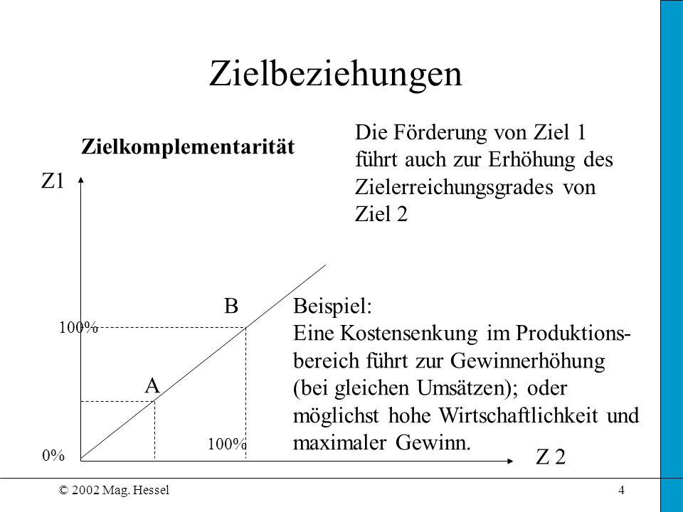 © 2002 Mag. Hessel4 Zielbeziehungen Zielkomplementarität Z1 Die Förderung von Ziel 1 führt auch zur Erhöhung des Zielerreichungsgrades von Ziel 2 Beis