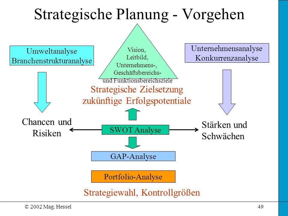 © 2002 Mag. Hessel49 Strategische Planung - Vorgehen Umweltanalyse Branchenstrukturanalyse Unternehmensanalyse Konkurrenzanalyse GAP-Analyse Strategie