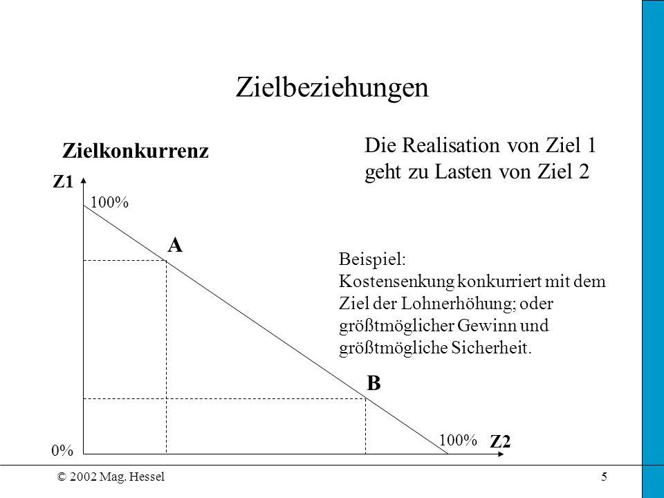 © 2002 Mag. Hessel5 Zielbeziehungen Zielkonkurrenz Z1 Z2 Die Realisation von Ziel 1 geht zu Lasten von Ziel 2 Beispiel: Kostensenkung konkurriert mit