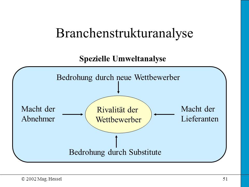 © 2002 Mag. Hessel51 Branchenstrukturanalyse Spezielle Umweltanalyse Macht der Lieferanten Macht der Abnehmer Bedrohung durch neue Wettbewerber Bedroh