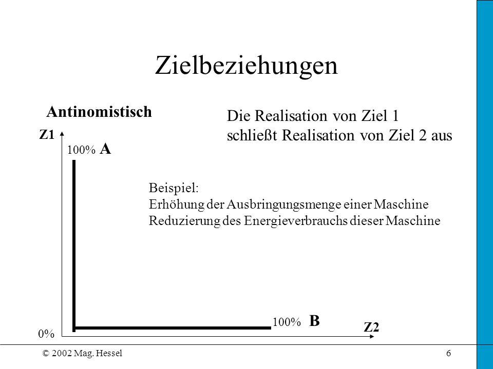 © 2002 Mag. Hessel6 Zielbeziehungen Antinomistisch Z1 Z2 Die Realisation von Ziel 1 schließt Realisation von Ziel 2 aus Beispiel: Erhöhung der Ausbrin
