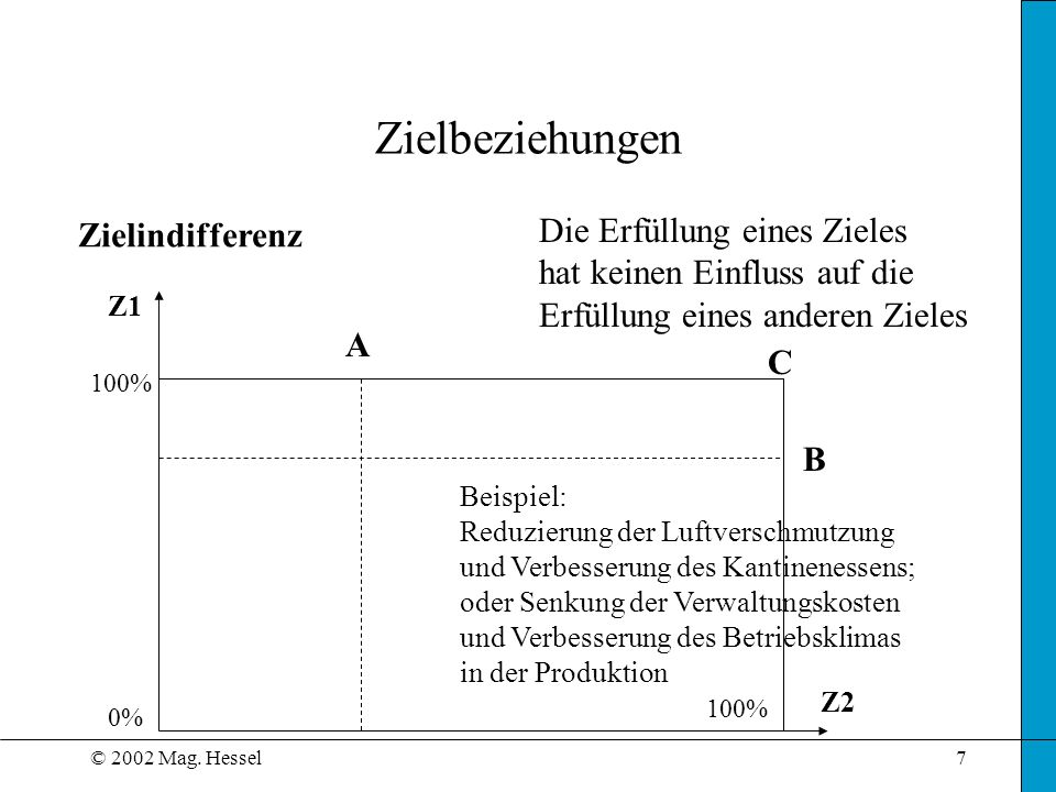 © 2002 Mag. Hessel7 Zielbeziehungen Zielindifferenz Z1 Z2 Die Erfüllung eines Zieles hat keinen Einfluss auf die Erfüllung eines anderen Zieles Beispi