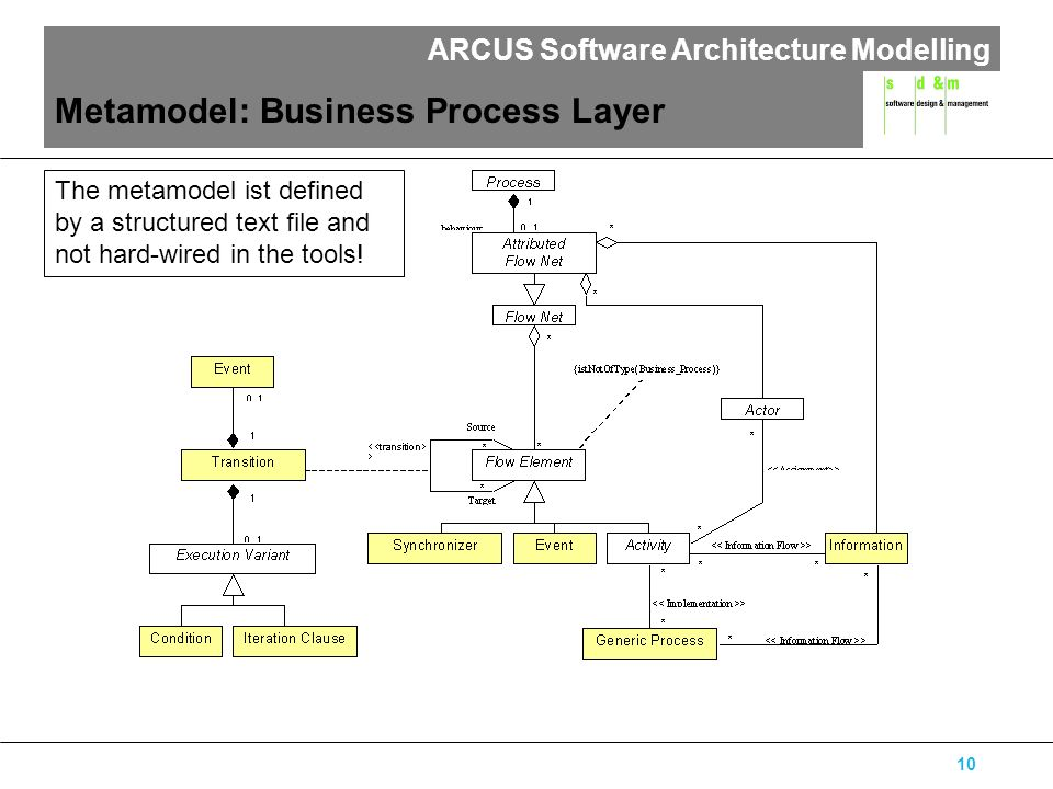 ARCUS Software Architecture Modelling 10 The metamodel ist defined by a structured text file and not hard-wired in the tools.