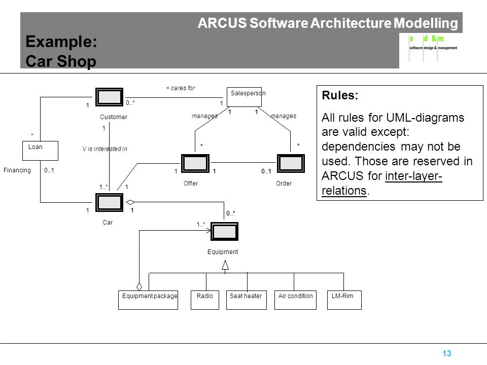 ARCUS Software Architecture Modelling 13 Example: Car Shop Order * 1 * 1 manages 1..* Equipment package Offer * 1 * 1 manages Equipment 0..* 1 1 1 1 C