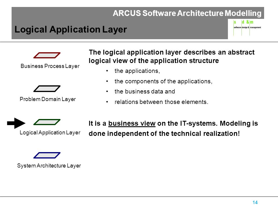 ARCUS Software Architecture Modelling 14 Logical Application Layer The logical application layer describes an abstract logical view of the application