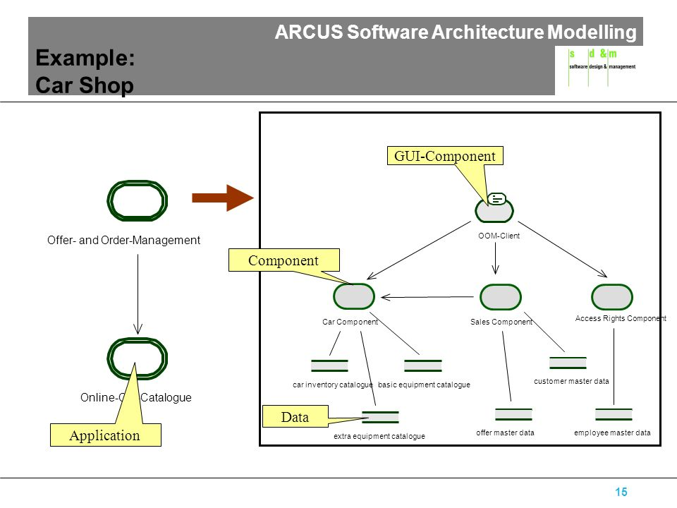 ARCUS Software Architecture Modelling 15 Online-Car-Catalogue Offer- and Order-Management Example: Car Shop OOM-Client employee master data Access Rig