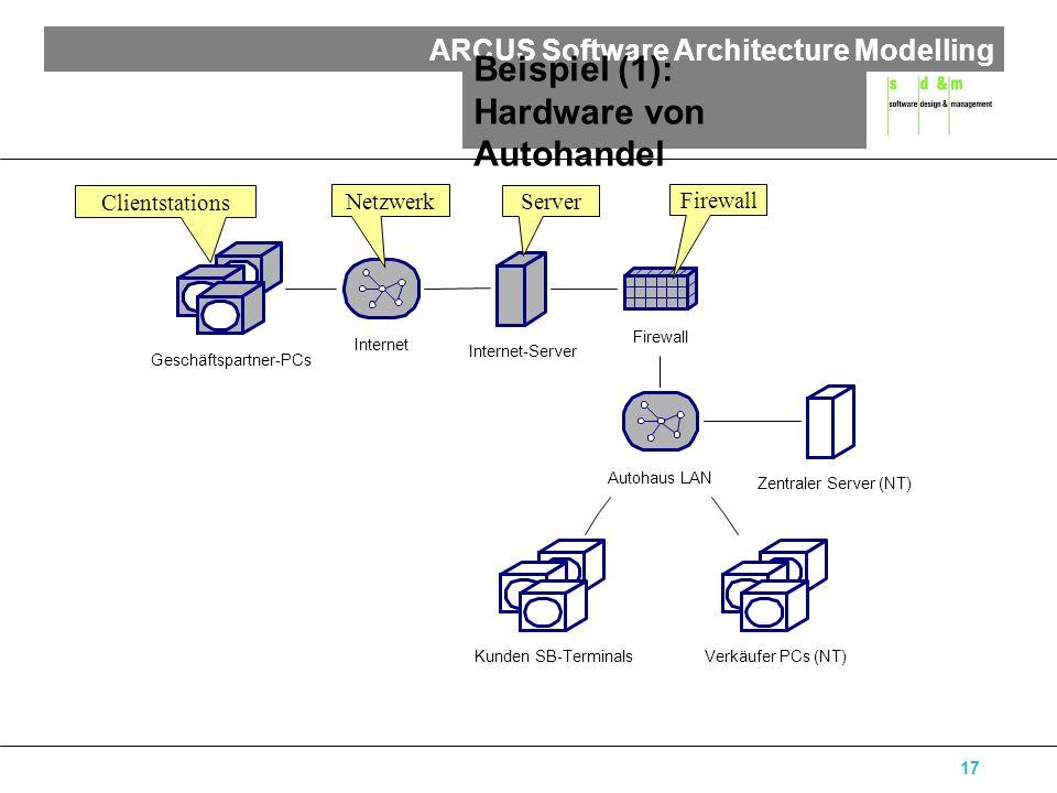ARCUS Software Architecture Modelling 17 Beispiel (1): Hardware von Autohandel Geschäftspartner-PCs Kunden SB-TerminalsVerkäufer PCs (NT) Zentraler Se