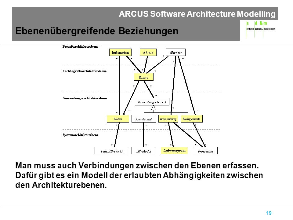 ARCUS Software Architecture Modelling 19 Ebenenübergreifende Beziehungen Man muss auch Verbindungen zwischen den Ebenen erfassen. Dafür gibt es ein Mo