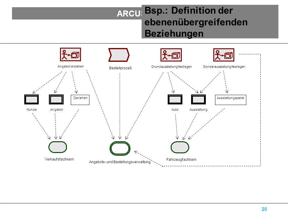 ARCUS Software Architecture Modelling 20 Bsp.: Definition der ebenenübergreifenden Beziehungen AutoAusstattung Ausstattungspaket AngebotKunde Darlehen Grundausstattung festlegenSonderausstattung festlegen Angebot erstellen Bestellprozeß Angebots- und Bestellungsverwaltung Fahrzeugfachkern Verkaufsfachkern