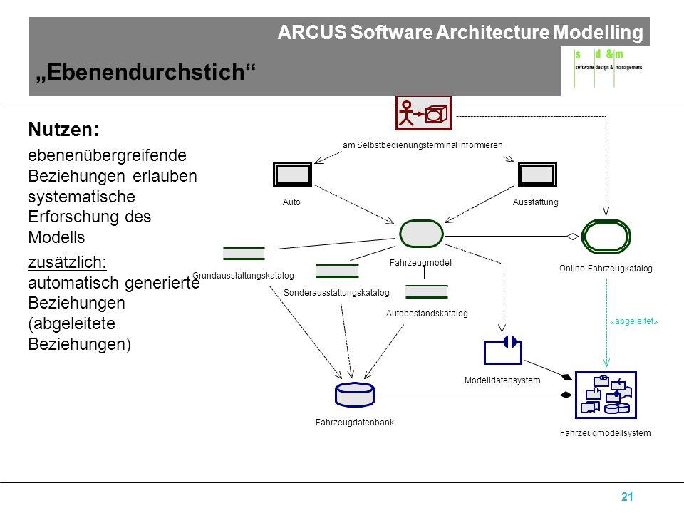 ARCUS Software Architecture Modelling 21 am Selbstbedienungsterminal informieren Autobestandskatalog Grundausstattungskatalog Sonderausstattungskatalo