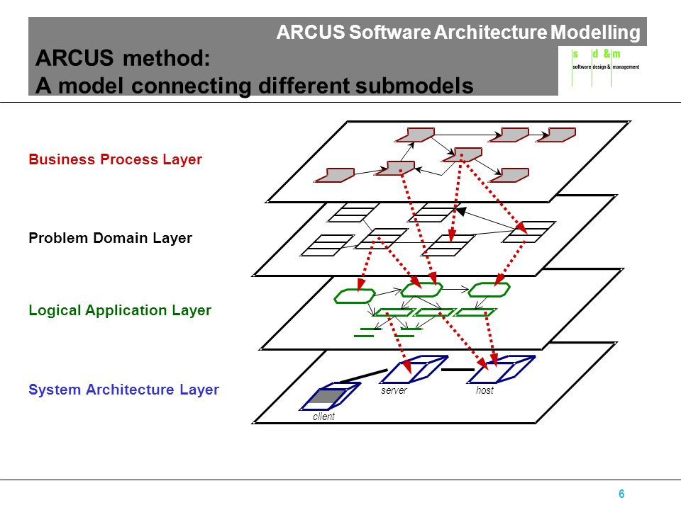 ARCUS Software Architecture Modelling 6 ARCUS method: A model connecting different submodels serverhost client Business Process Layer System Architect