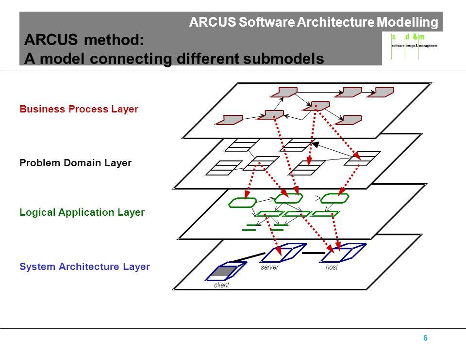 ARCUS Software Architecture Modelling 17 Beispiel (1): Hardware von Autohandel Geschäftspartner-PCs Kunden SB-TerminalsVerkäufer PCs (NT) Zentraler Server (NT) Autohaus LAN Firewall Internet Internet-Server Clientstations Netzwerk Server Firewall