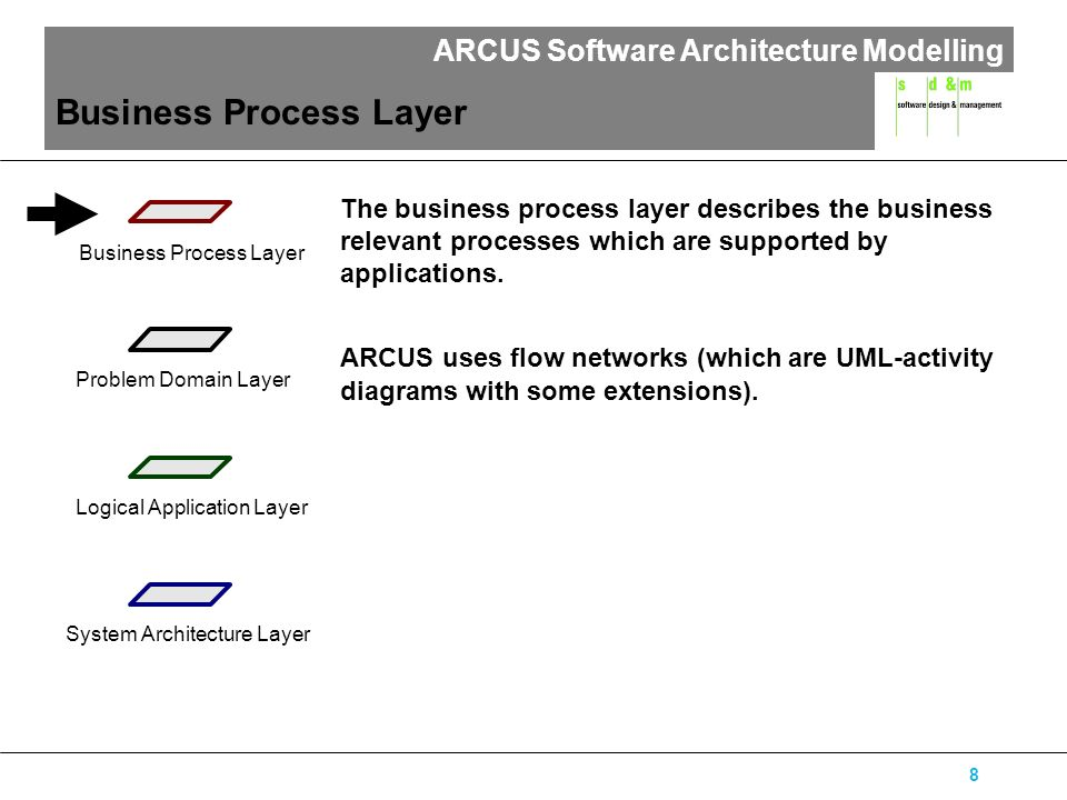 ARCUS Software Architecture Modelling 9 Example: Car Shop offer process order process customersalesperson customer informs himself about models preparation of offer customer wants car offer i dream car zooming in via menu zooming in i car offer i model catalogue i configuration catalogue i financing offer define car model prepare offer offer car financing define basic configuration car characteristics are defined [customer wants financing] define extra configuration [customer wants extra configuration] Process Role Information Event Action