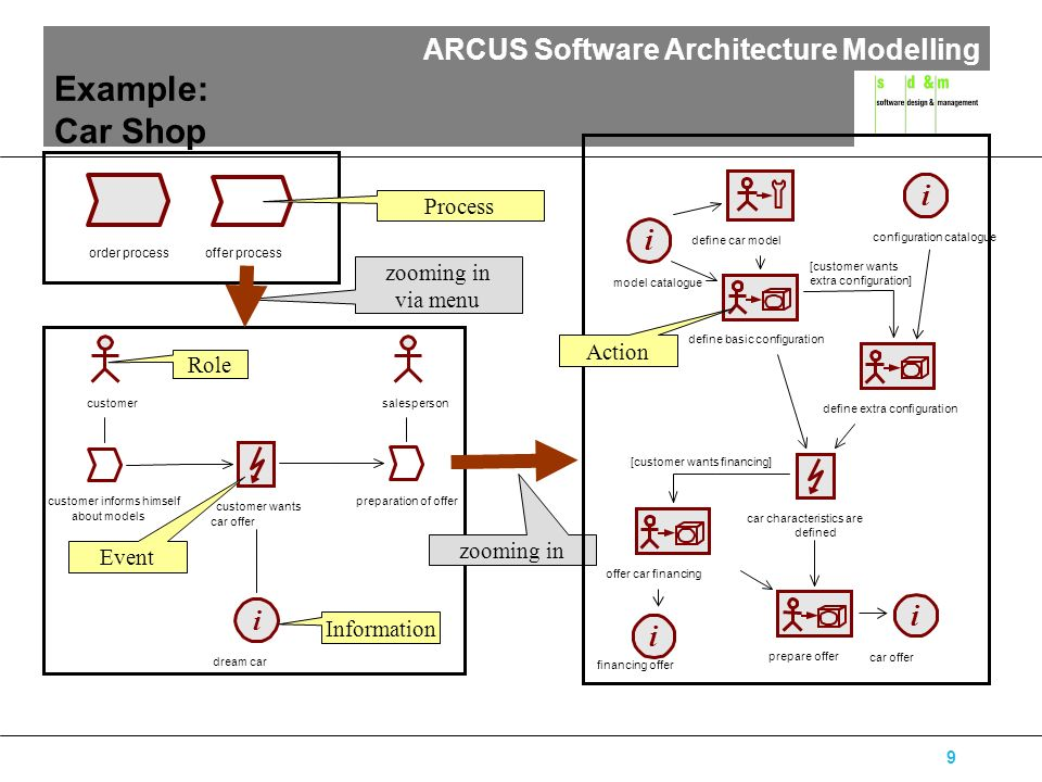 ARCUS Software Architecture Modelling 9 Example: Car Shop offer process order process customersalesperson customer informs himself about models prepar
