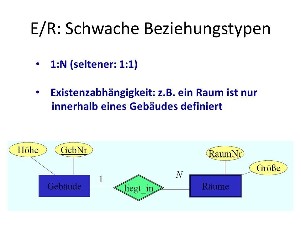 E/R: Schwache Beziehungstypen 1:N (seltener: 1:1) Existenzabhängigkeit: z.B. ein Raum ist nur innerhalb eines Gebäudes definiert