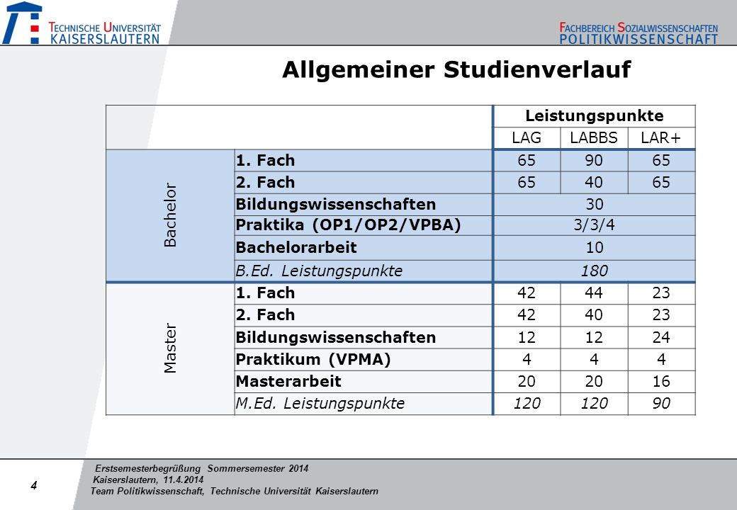 Erstsemesterbegrüßung Sommersemester 2014 Kaiserslautern, 11.4.2014 Team Politikwissenschaft, Technische Universität Kaiserslautern Empfohlener Studienverlauf B.Ed.