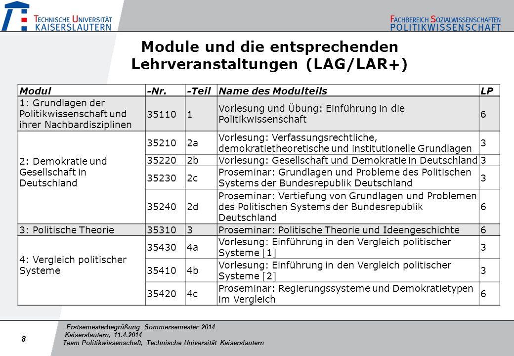 Erstsemesterbegrüßung Sommersemester 2014 Kaiserslautern, 11.4.2014 Team Politikwissenschaft, Technische Universität Kaiserslautern Modul-Nr.-TeilName