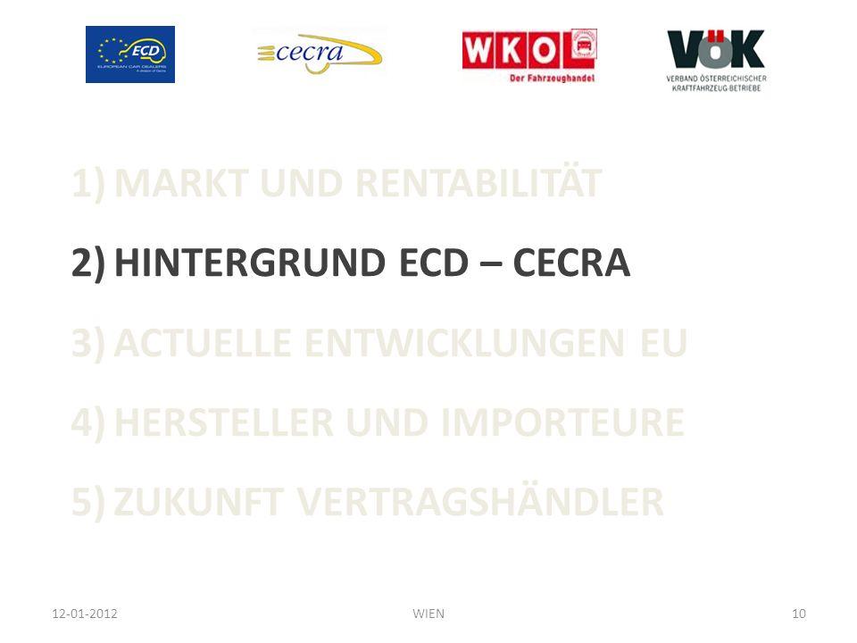 1)MARKT UND RENTABILITÄT 2)HINTERGRUND ECD – CECRA 3)ACTUELLE ENTWICKLUNGEN EU 4)HERSTELLER UND IMPORTEURE 5)ZUKUNFT VERTRAGSHÄNDLER 12-01-201210WIEN