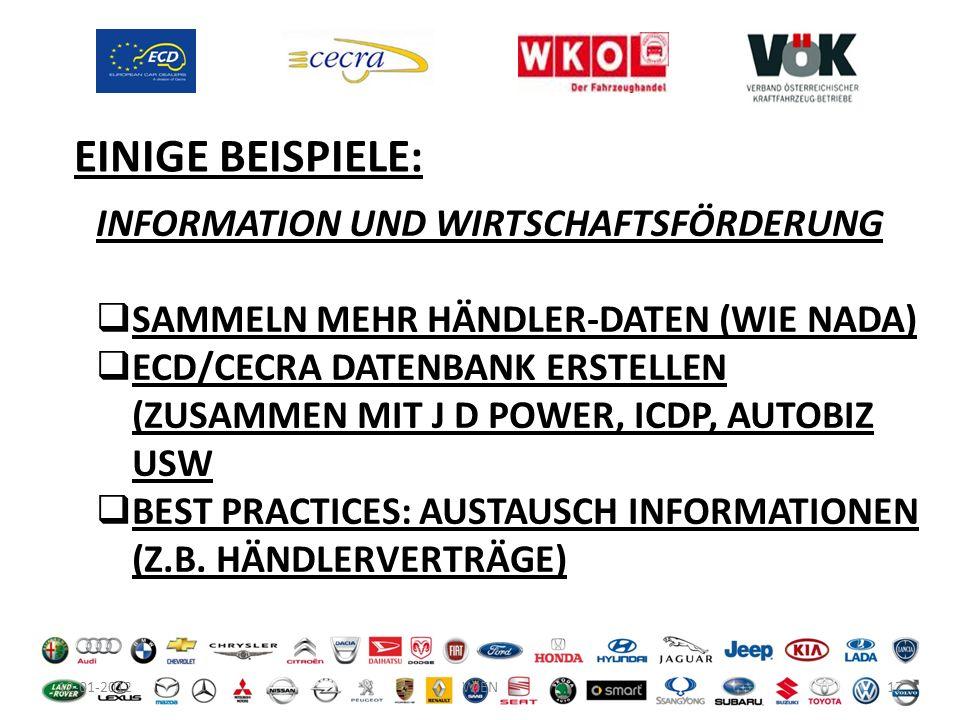 12-01-201217WIEN INFORMATION UND WIRTSCHAFTSFÖRDERUNG SAMMELN MEHR HÄNDLER-DATEN (WIE NADA) ECD/CECRA DATENBANK ERSTELLEN (ZUSAMMEN MIT J D POWER, ICD