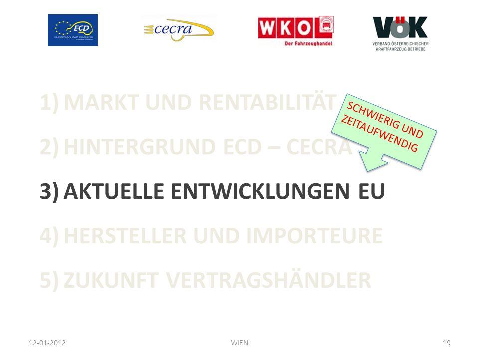 1)MARKT UND RENTABILITÄT 2)HINTERGRUND ECD – CECRA 3)AKTUELLE ENTWICKLUNGEN EU 4)HERSTELLER UND IMPORTEURE 5)ZUKUNFT VERTRAGSHÄNDLER 12-01-201219WIEN