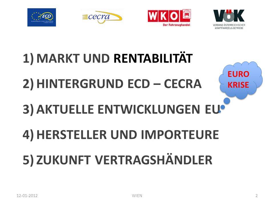 1)MARKT UND RENTABILITÄT 2)HINTERGRUND ECD – CECRA 3)AKTUELLE ENTWICKLUNGEN EU 4)HERSTELLER UND IMPORTEURE 5)ZUKUNFT VERTRAGSHÄNDLER 12-01-20122WIEN E