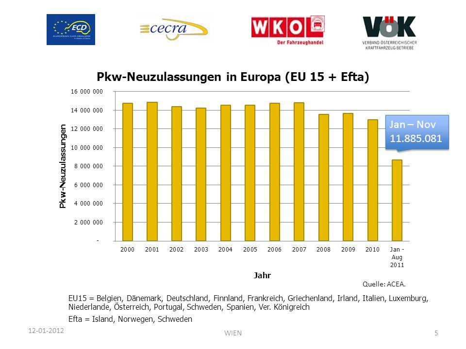 12-01-2012 Quelle: ACEA. EU15 = Belgien, Dänemark, Deutschland, Finnland, Frankreich, Griechenland, Irland, Italien, Luxemburg, Niederlande, Österreic