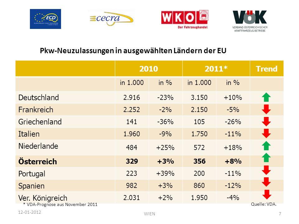 12-01-2012 20102011*Trend in 1.000in %in 1.000in % Deutschland 2.916-23%3.150+10% Frankreich 2.252-2%2.150-5% Griechenland 141-36%105-26% Italien 1.96