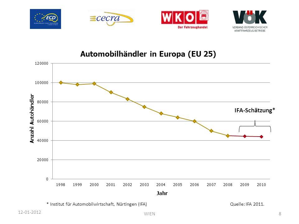12-01-2012 IFA-Schätzung* Quelle: IFA 2011.* Institut für Automobilwirtschaft, Nürtingen (IFA) WIEN8