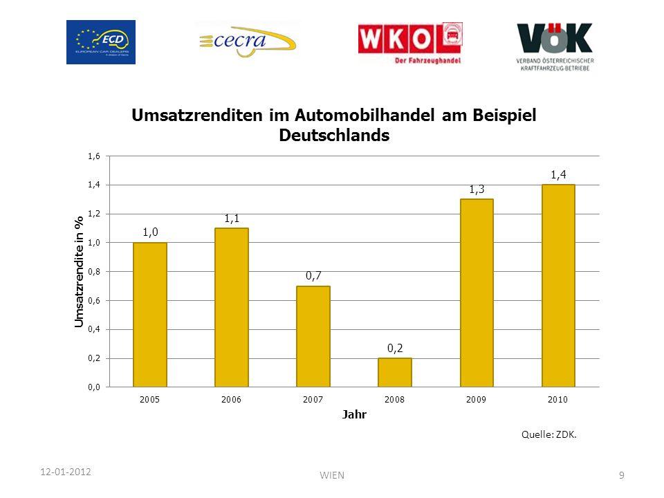 12-01-2012 Quelle: ZDK. WIEN9