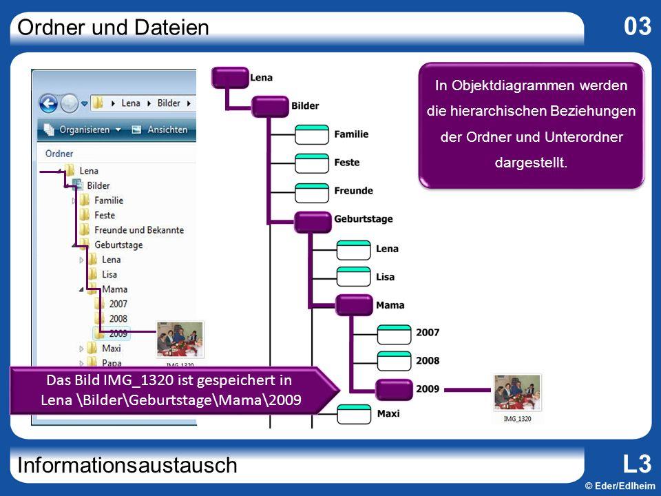 Ordner und Dateien 03 Informationsaustausch L3 Ordnername Datum Schreibgeschützt Verborgen … NameSetzen() Öffnen() Löschen() Verschieben() … DATEIORDNER Ordner und Unterordner sind Objekte der Klasse ORDNER.
