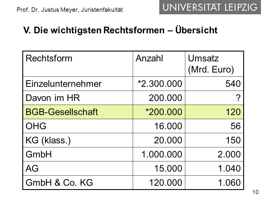 10 Prof. Dr. Justus Meyer, Juristenfakultät RechtsformAnzahlUmsatz (Mrd. Euro) Einzelunternehmer*2.300.000540 Davon im HR 200.000? BGB-Gesellschaft*20