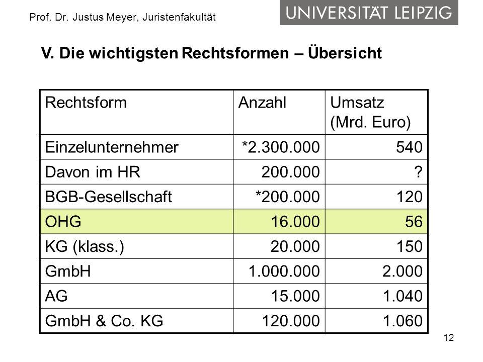 12 Prof. Dr. Justus Meyer, Juristenfakultät RechtsformAnzahlUmsatz (Mrd. Euro) Einzelunternehmer*2.300.000540 Davon im HR 200.000? BGB-Gesellschaft*20