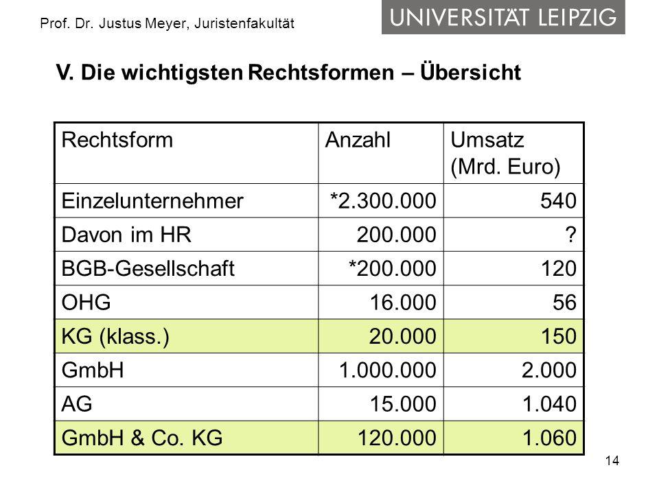 14 Prof. Dr. Justus Meyer, Juristenfakultät RechtsformAnzahlUmsatz (Mrd. Euro) Einzelunternehmer*2.300.000540 Davon im HR 200.000? BGB-Gesellschaft*20