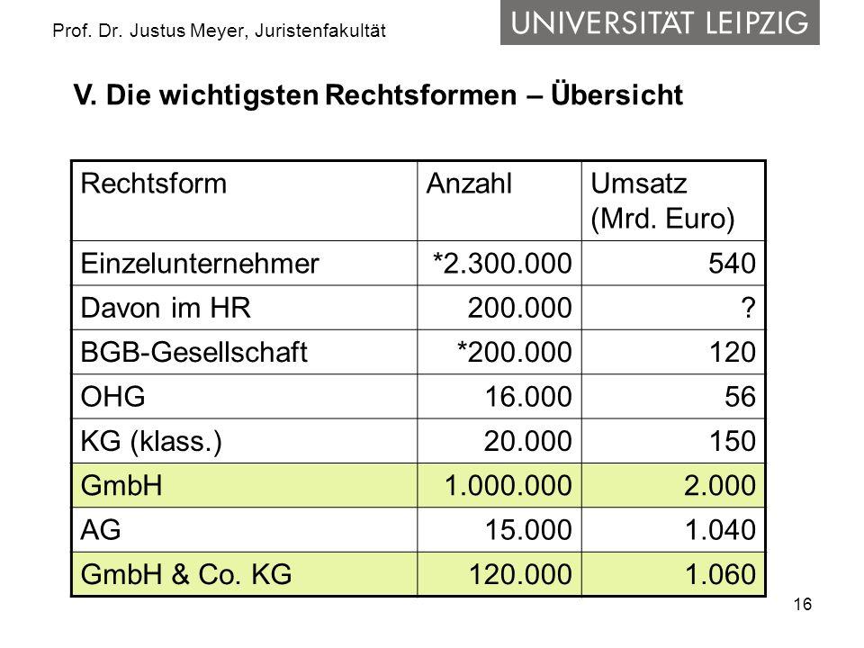 16 Prof. Dr. Justus Meyer, Juristenfakultät RechtsformAnzahlUmsatz (Mrd. Euro) Einzelunternehmer*2.300.000540 Davon im HR 200.000? BGB-Gesellschaft*20