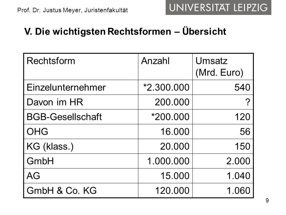 9 Prof. Dr. Justus Meyer, Juristenfakultät RechtsformAnzahlUmsatz (Mrd. Euro) Einzelunternehmer*2.300.000540 Davon im HR 200.000? BGB-Gesellschaft*200